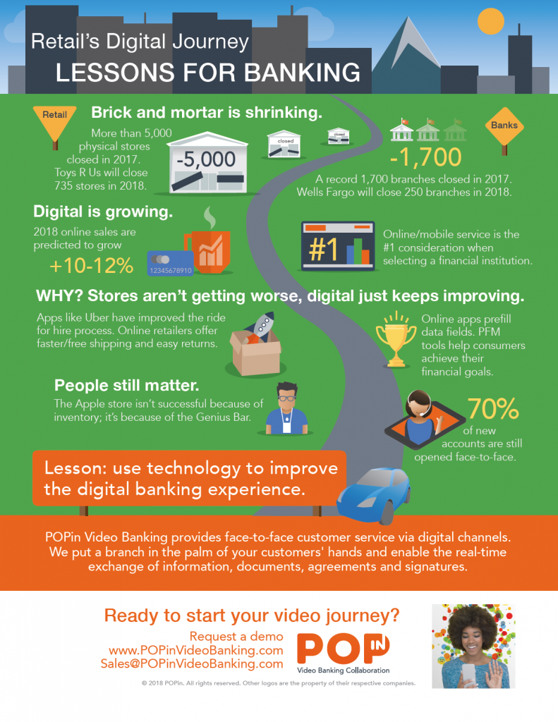 Retails journey to video banking